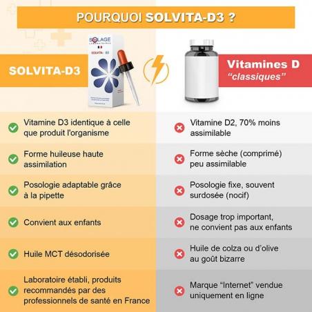 Solvita-D3 est plus efficace et sûr que les comprimés