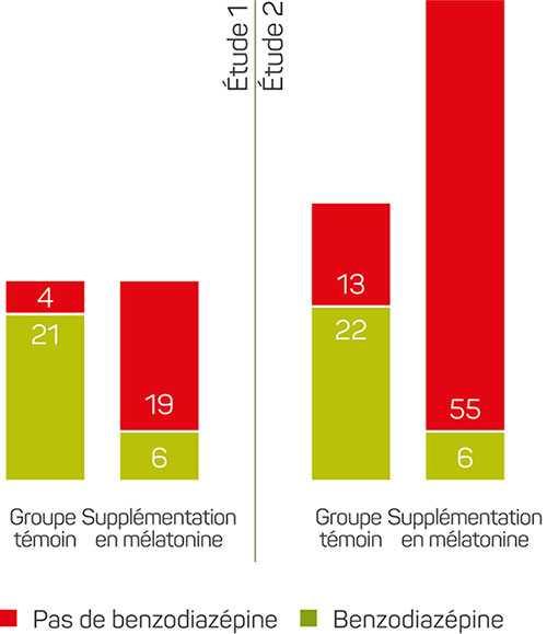 La production de Mélatonine dans le cerveau_Solmeil